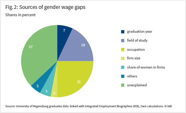 The figure shows the sources of gender wage gaps in percent, i.e. graduation year 7 percent, field of study 18 percent, occupation 25 percent, firm size 3 percent, share of women in firms 5 percent, other sources 5 percent, unexplained sources 37 percent.