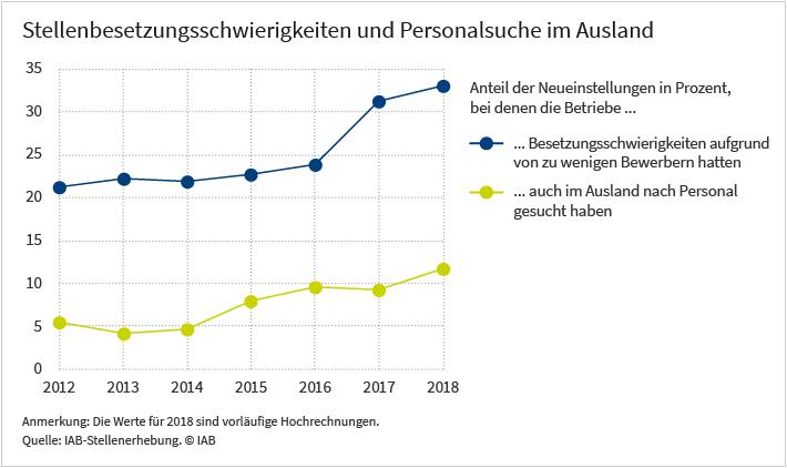 Grafik: Stellenbesetzungsschwierigkeiten und Personalsuche im Ausland, Anteile der Neueinstellungen in Prozent