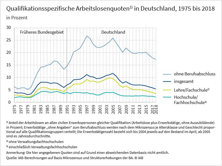 Grafik zu den Qualifikationsspezifischen Arbeitslosenquoten in Deutschöand, 1975 bis 2018