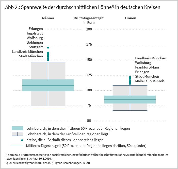 Abbildung 2: Spannweite der durchschnittlichen Löhne in deutschen Kreisen