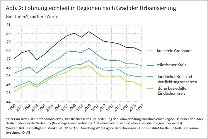 Abbildung 2: Lohnungleichheit in Regionen nach Grad der Urbanisierung