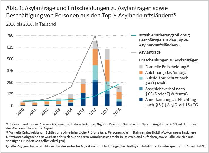 Abbildung 1: Asylanträge und Entscheidungen zu Asylanträgen sowie Beschäftigung von Personen aus den Top-8-Asylherkunftsländern