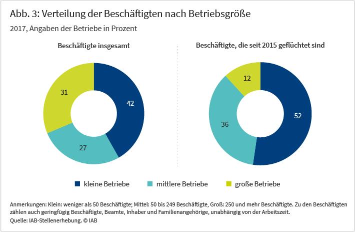 Abbildung 3: Verteilung der Beschäftigten bzw. seit 2015 Geflüchteten nach Betriebsgröße