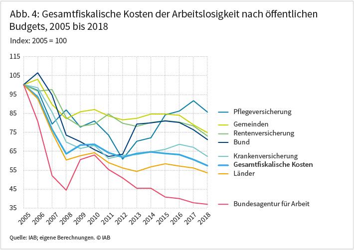 Abbildung 4: Gesamtfiskalische Kosten der Arbeitslosigkeit nach öffentlichen Budgets, 2005 bis 2018