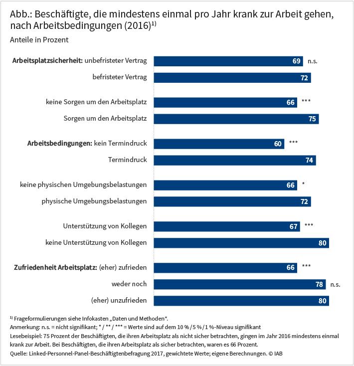 Abbildung: Beschäftigte, die mindestns einmal pro Jahr krank zur Arbeit gehen, nach Arbeitsbedingungen (2016)