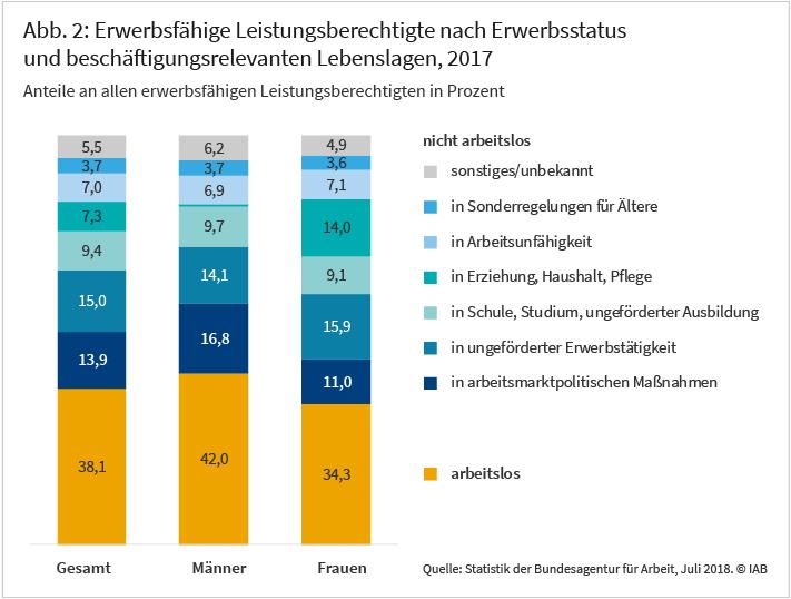 Erwerbsfähige Leistungsberechtigte nach Erwerbsstatus und beschäftigungsrelevanten Lebenslagen, 2017