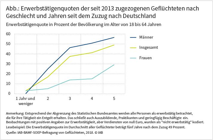 Abbildung: Erwerbstätigenquoten der seit 2013 zugezogenen Geflüchteten nach Geschlecht und Jahren seit dem Zuzug nach Deutschland