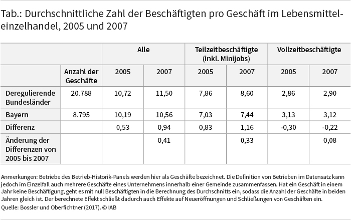 Tabelle: Durchschnittliche Zahl der Beschäftigten pro Geschäft im Lebensmitteleinzelhandel, 2005 und 2007