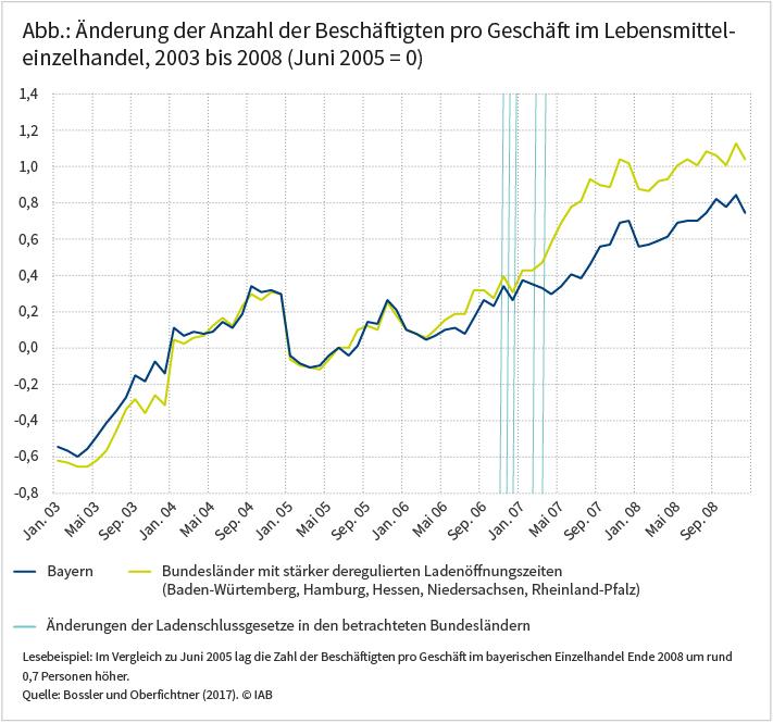 Abbildung: Änderung der Anzahl der Beschäftigten pro Geschäft im Lebensmitteleinzelhandel, 2003 bis 2008