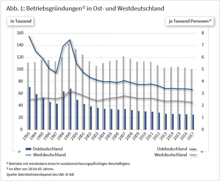Betribsgründungen in Ost- und Westdeutschland