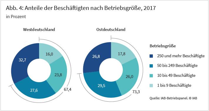 Anteil der Beschäftigten nach Betriebsgrößen, 2017