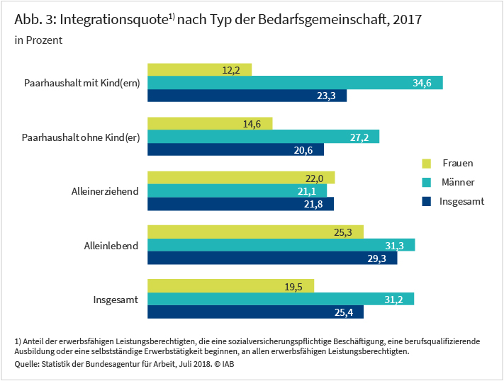 Abbildung 3: Integrationsquote nach Typ der Bedarfsgemeinschaft, 2017