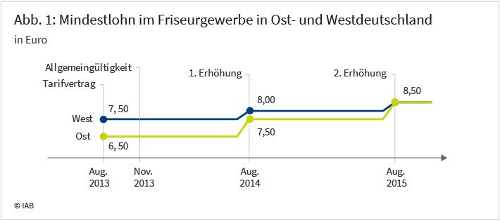 Abbildung 1: Mindestlohn im Friseurgewerbe in Ost- und Westdeutschland