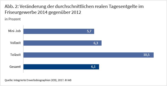 Abbildung 2: Veränderung der durchschnittlichen realen Tagesentgelte im Friseurgewerbe 2014 gegenüber 2012