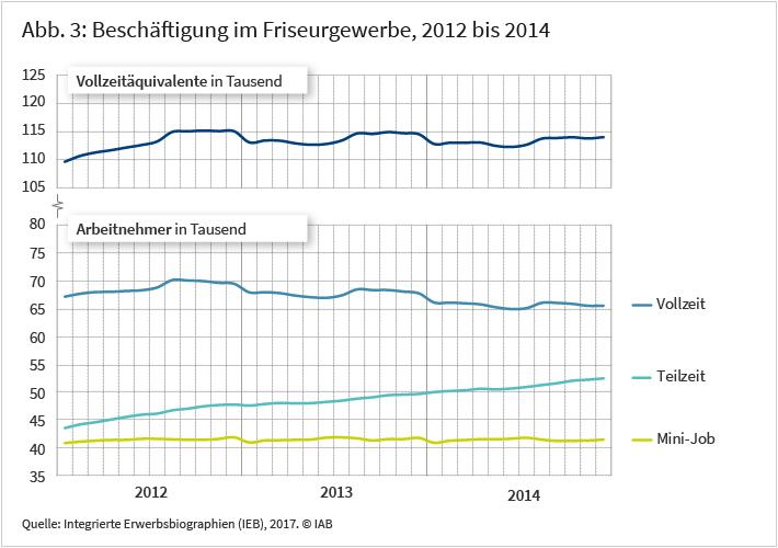 Abbildung 3: Beschäftigung im Friseurgewerbe, 2012 bis 2014