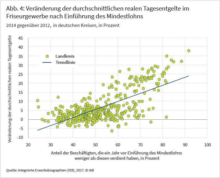 Abbildung 4: Veränderung der durchschnittlichen realen Tagesentgelte im Friseurgewerbe nach Einführung des MIndestlohns