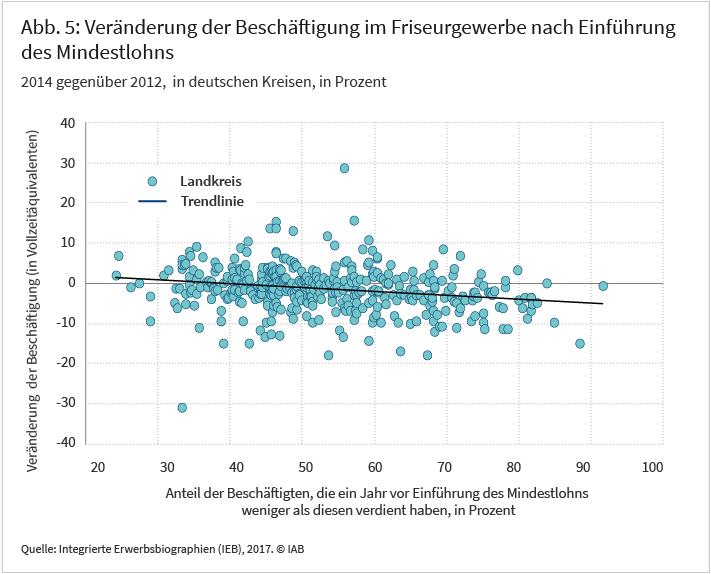 Abbildung 5: Veränderung der Beschäftigung im Friseurgewerbe nach Einführung des Mindestlohns