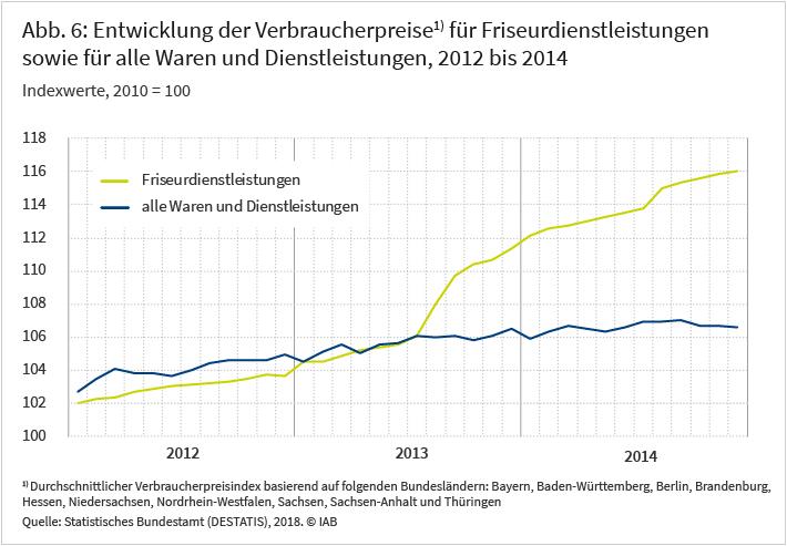 Abbildung 6: Entwicklung der Verbraucherpreise für Friseurdienstleistungen sowie für alle Waren und Dienstleistungen, 2012 bis 2014