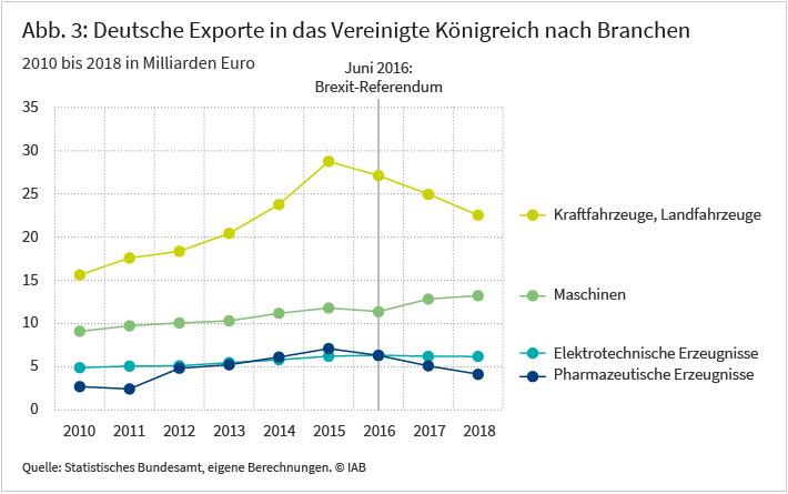 Deutsche Exporte in das Vereinigte Königsreich nach Branchen, 2010 bis 2018 in Milliarden Euro