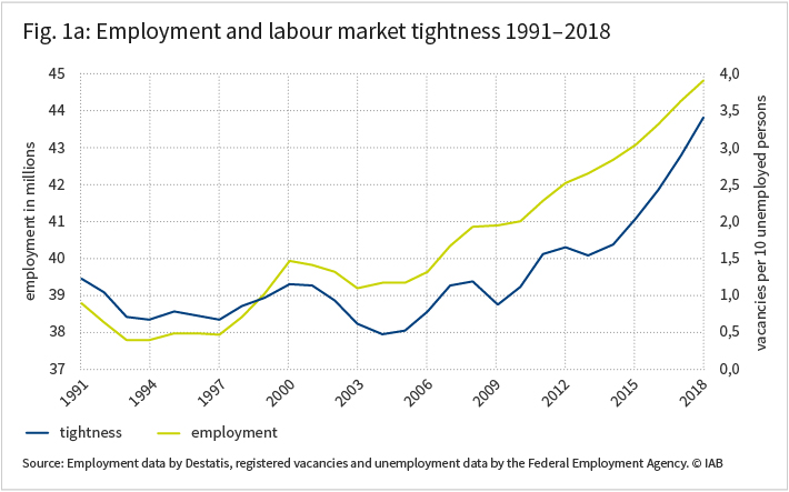 The figure shows emloyment and labour market tightness 1991 to 2018 in to graphs.