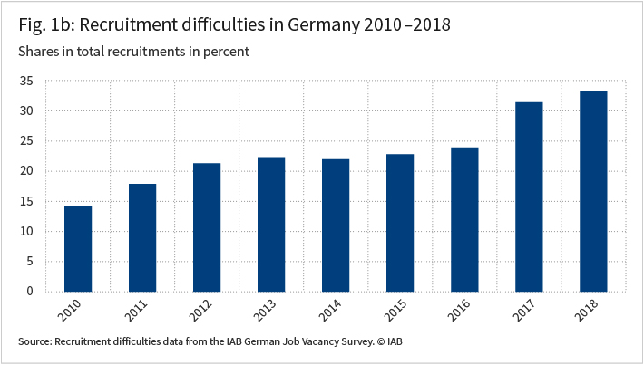 The figure shows the recruitment difficulties in Germany 2010 to 2018 in percent for each year in a column.