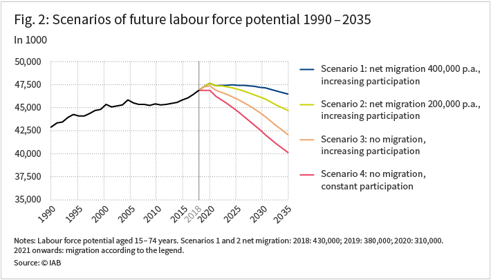 Scenarios of future labour force potential 1990 to 2035 in 1000.
