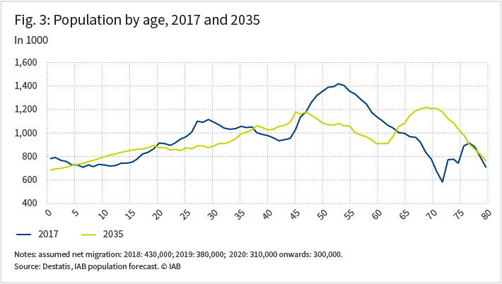 The figure sows the German population by age in 2017 and in 2035 in two graphs.