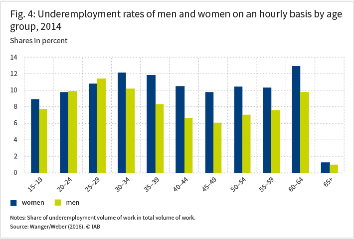 The figure shows the underemployment rates of men and women on an hourly basis by age group in percent in 2014. The two colums per age group show the difference between men and women.