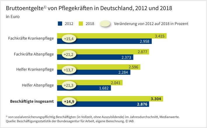 """Grafik """"Entgelte von Pflegekräften, 2012 und 2018 in Euro"""". Der Pflegebranche fehlen akut Fachkräfte, was vor dem Hintergrund der aktuellen Corona-Krise umso stärker zum Tragen kommt. Eine mögliche Ursache dafür sind die vergleichsweise niedrigen Gehälter. Obwohl in der Altenpflege die Löhne von 2012 auf 2018 überdurchschnittlich gestiegen sind (Fachkräfte: +21,2 %, Helfer 21,3 %, Beschäftigte insgesamt: 14,9 %), verdienen Helfer dort mit einem mittleren Lohn von 2.041 Euro über ein Drittel weniger als der Durchschnitt der Beschäftigten (3.304 €). In der Krankenpflege sind die mittleren Entgelte im Großen und Ganzen entsprechend der allgemeinen Lohnentwicklung gestiegen. Die Fachkräfte in der Krankenpflege liegen als """"Spitzenverdiener"""" in der Pflegebranche mit ihrem jahresdurchschnittlichen Bruttogehalt von 3.415 € knapp über dem Durchschnitt."""
