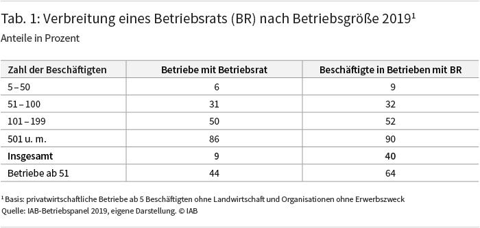 Tabelle 1: Verbreitung eines Betriebsrats nach Betriebsgröße 2019