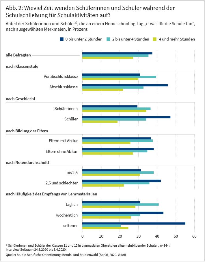 Abbildung 2: Wieviel Zeit wenden Schülerinnen und Schüler während der Schulschließung für Schulaktivitäten auf?