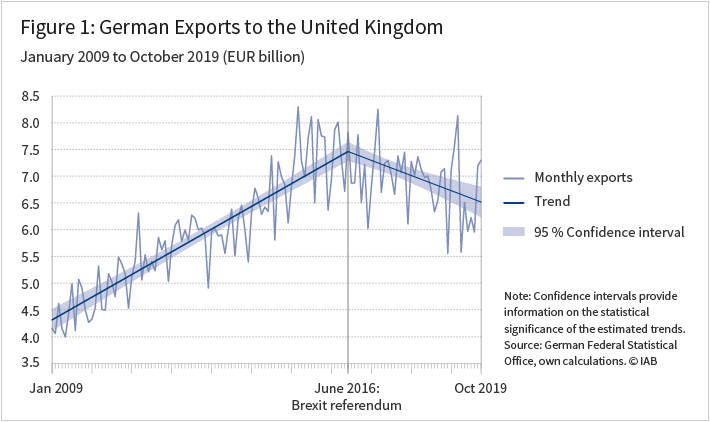 Figure 1 shows the german exports to the United Kingdom from January 2009 to October 2019 in Euro billon
