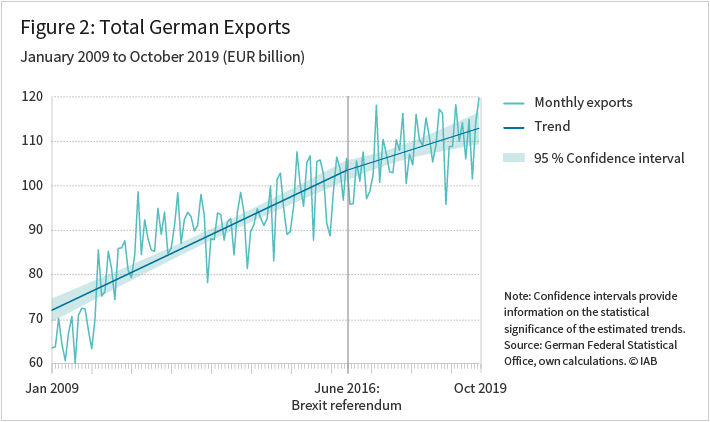 Figure 2 shows the Total German Exports from January 2009 to October 2019 in Euro (billion)