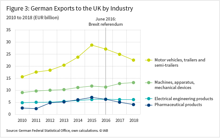 Figure 3 shows the German Exports to the UK by Industry from 2010 to 2018 in Euro (billion)