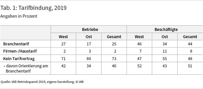 Tabelle 1: Tarifbindung, 2019