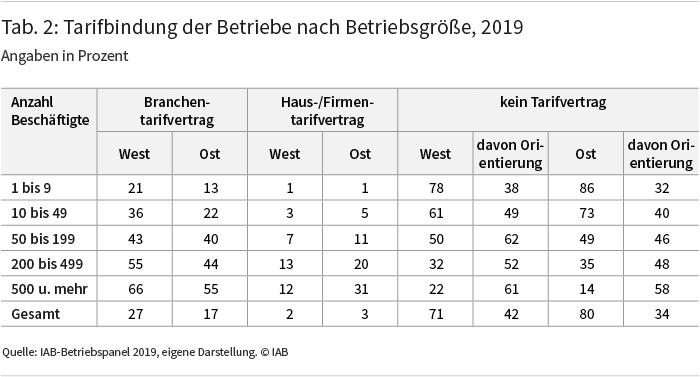 Tabelle 2: Tarifbinduing der Betriebe nach Betriebsgröße, 2019