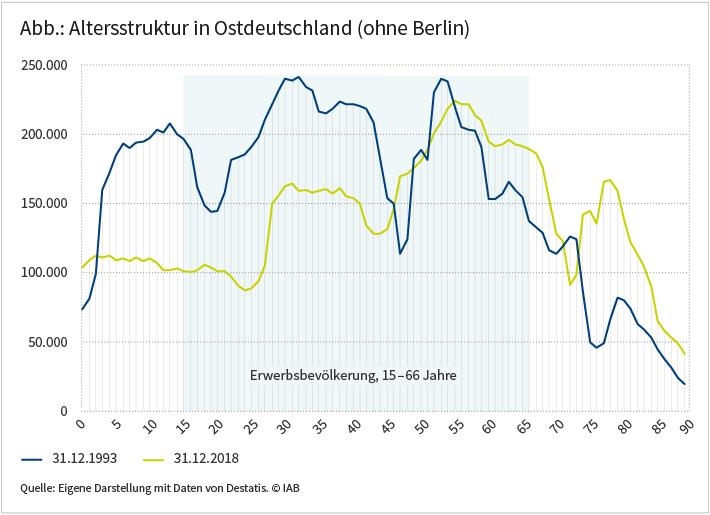 Abbildung: Altersstruktur in Ostdeutschland (ohne Berlin)