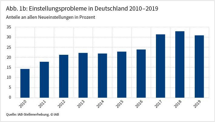 Abbildung 1b: Einstellungsprobleme in Deutschland 2010 - 2019