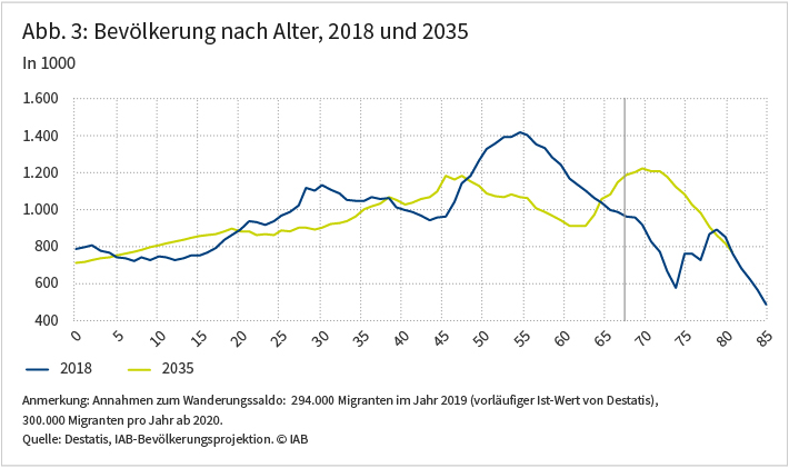 Abbildung 3: Bevölkerung nach Alter, 2018 und 2035