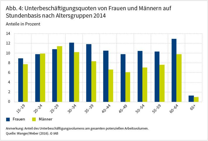 Abbildung 4: Unterbeschäftigungsquoten von Frauen und Männern auf Stundenbasis nach Altersgruppen 2014