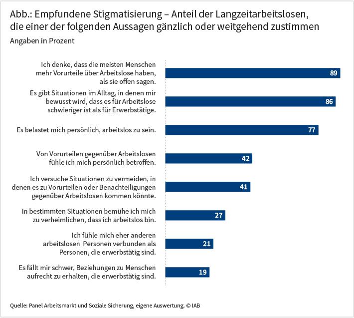 Abbildung: Empfundene Stigmatisierung -- Anteil der Langzeitarbeitslosen, die einer der folgenden aussagen gänzlich oder weitgehend zustimmen