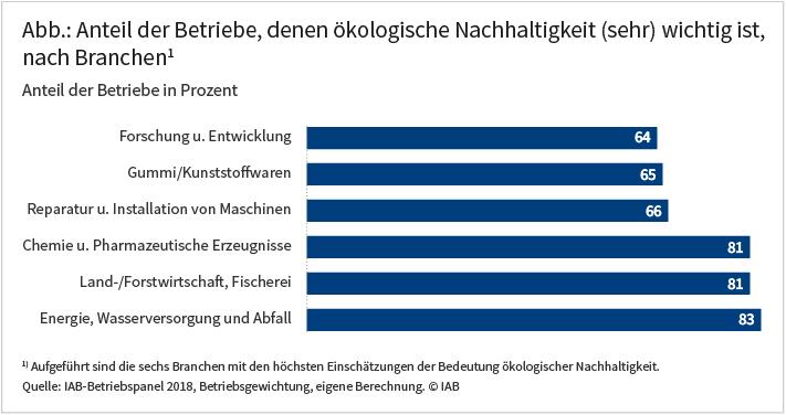Abbildung: Anteil der Betriebe, denen ökologische Nachhaltigkeit (sehr) wichtig ist, nach Branchen