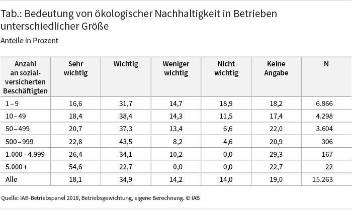Tabelle: Bedeutung von ökologischer Nachhaltigkeit in Betrieben unterschiedlicher Größe