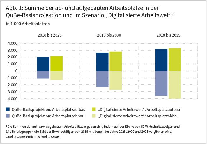 """Abbildung 1: Summe der ab- und aufgebauten Arbeitsplätze in der QuBe-Basisprojektion und im Szenario """"Digitalisierte Arbeitswelt"""""""