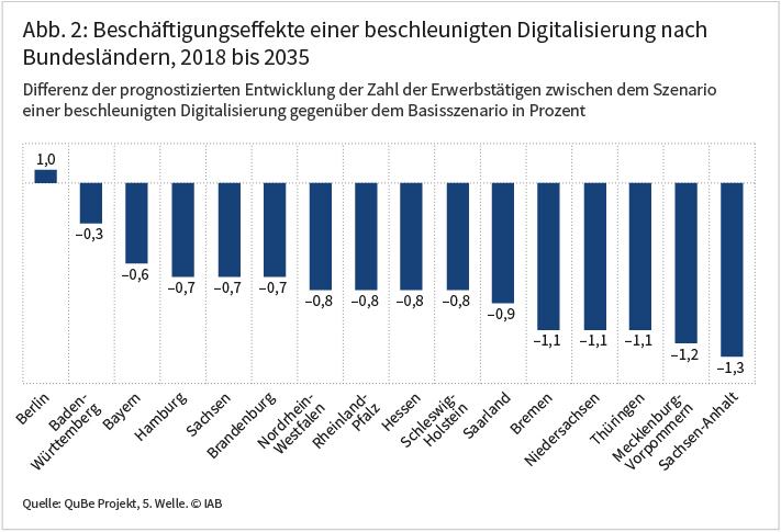 Abbildung 2: Beschäftigungseffekte einer beschleunigten Digitalisierung nach Bundesländern, 2018 bis 2035