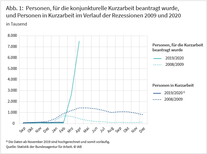 Abbildung 1: Personen, für die konjunkturelle Kurzarbeit beantragt wurde, und Personen in Kurzarbeit im Verlauf der Rezessionen 2009 und 2020