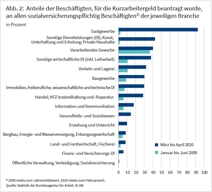 Abbildung 2: Anteile der Beschäftigten, für die Kurzarbeitergeld beantragt wurde, an allen sozialversicherungspflichtig Beschäftigten der jeweiligen Branche
