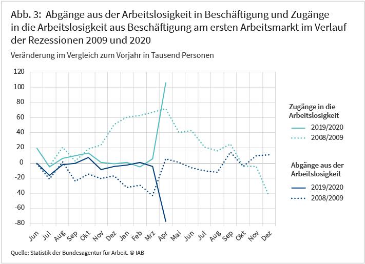 Abbildung 3: Abgänge aus der Arbeitslosigkeit in Beschäftigung und Zugänge in die Arbeitslosigkeit aus Beschäftigung am ersten Arbeitsmarkt im Verlauf der Rezessionen 2009 und 2020