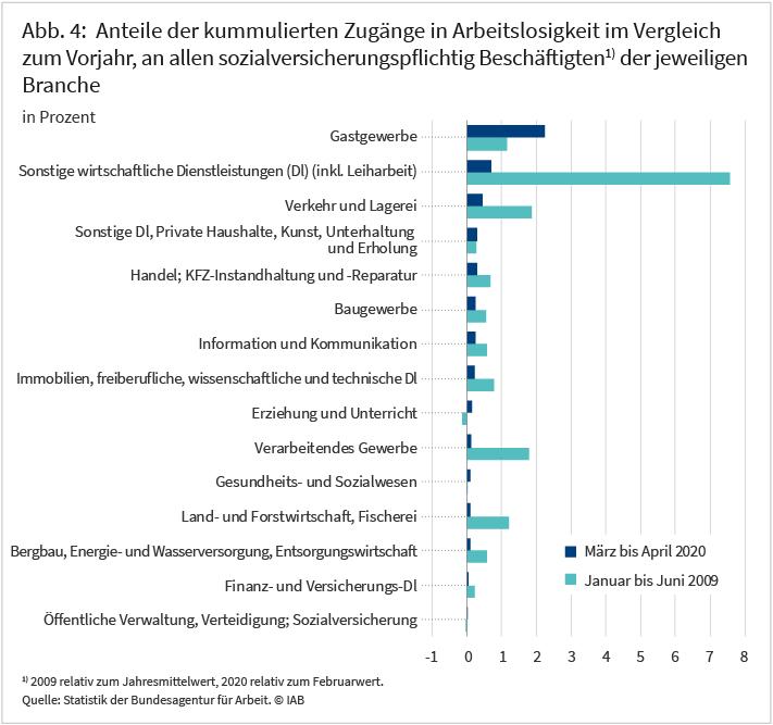 Abbildung 4: Anteile der kummulierten Zugänge in Arbeitslosigkeit im Vergleich zum Vorjahr, an allen sozialversicherungspflichtig Beschäftigten der jeweiligen Branche
