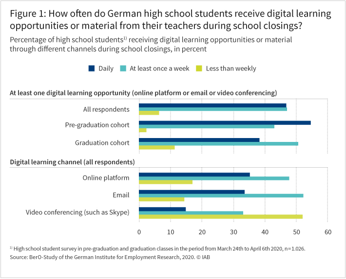 Figure 1: How often do German upper secondary school students receive digital learning opportunities or material from their teachers during school closings?